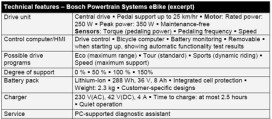 First Impressions on Bosch e-Bike System