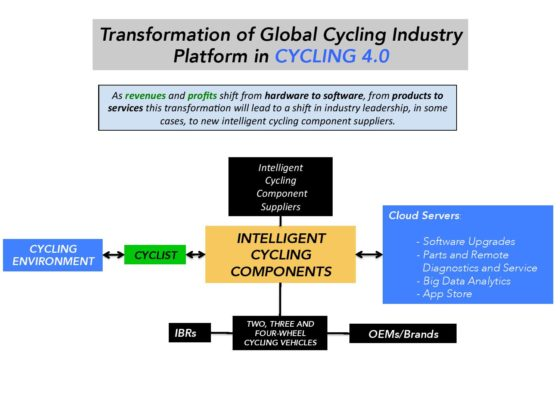 Intelligent electromechanical components are near future revenue & profit drivers. – Photo Bike Europe